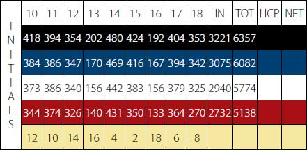 Palm Desert Golf - Score Card - Back 9