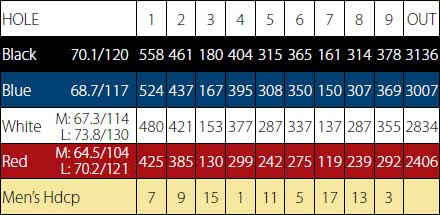 Palm Desert Golf - Score Card - Front 9